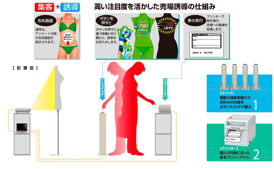 「集客」から「アンケート」、「クーポン券発行」までの仕組み © 有限会社田中印刷所